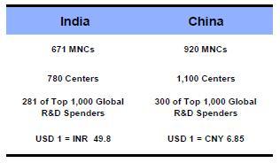 Mnc_rd_india_china