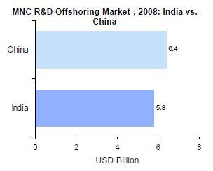 Mnc_rdmarket_india_china