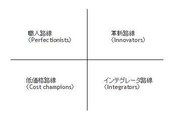 ソフトウェア企業(組織)の4路線