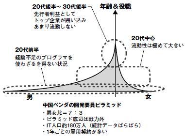 中国ソフトウェア産業就労人口ピラミッド