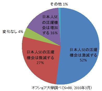 Japanese_se_opportunity