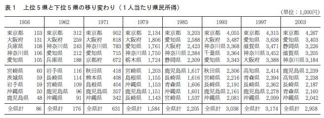 日本の一人当たり県民所得推移